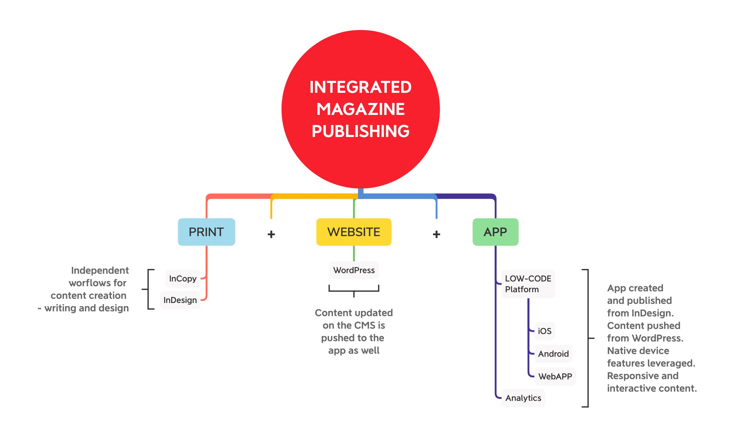 Integrated publishing